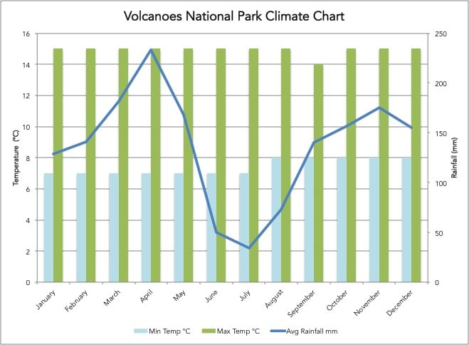 Volcanoes National park climate chart